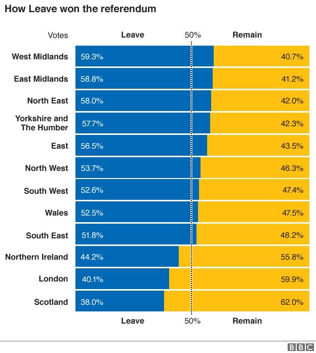 UK-EU-Refererendum_regions_leave_remain